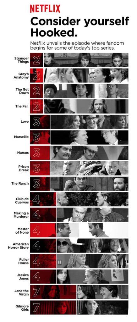 (Data from Netflix)